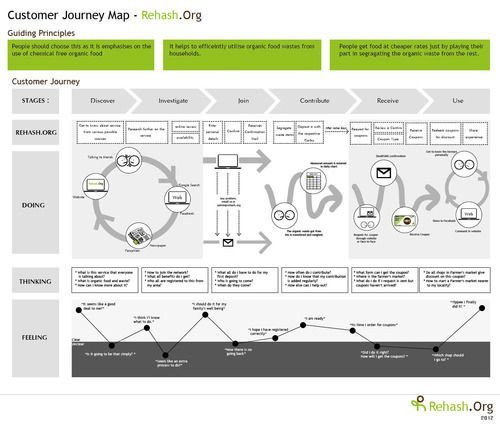 Customer Journey Map - Rehash.org: