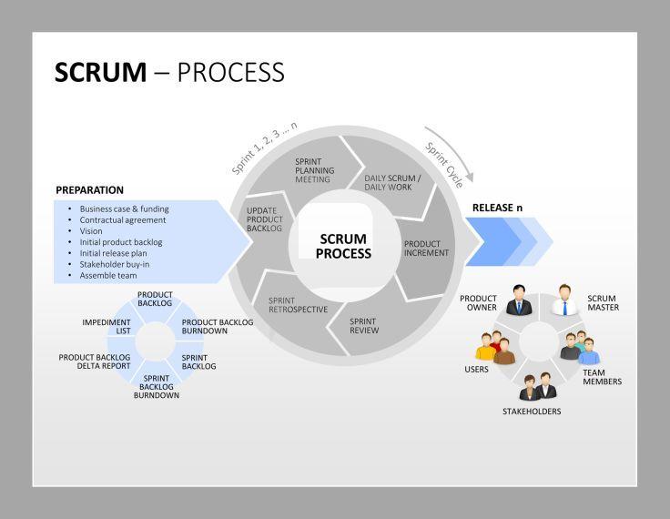 Scrum für PowerPoint: Zyklen sind perfekt um einen Scrum-Prozess darzustellen. Verwenden Sie diese vorgefertigte Folie für Ihre Präsentation! http://www.presentationload.de/scrum-toolbox-powerpoint-vorlage.html