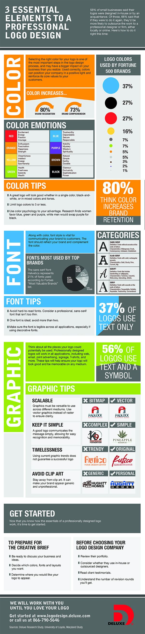 Logo Design Basics: 3 Essential Elements to a Professional Logo #Infographic