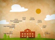 Evolución de la legislación del sistema educativo español
