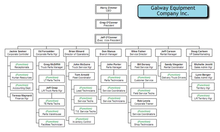 Manufacturing company organizational chart | Org Chart Examples ...