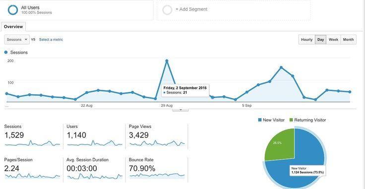 Google analytics help screen