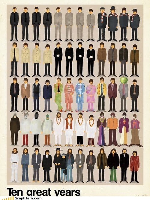 Beatles fashion through the years