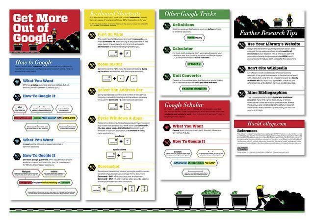Get More Out of Google (print-friendly) by Brett Jordan, via Flickr: Google Prints Friends,  Internet Site, Tools,  Website, Improvements Google, Web Site, Google Search, Photo Shared, Tips Tricks Ideas