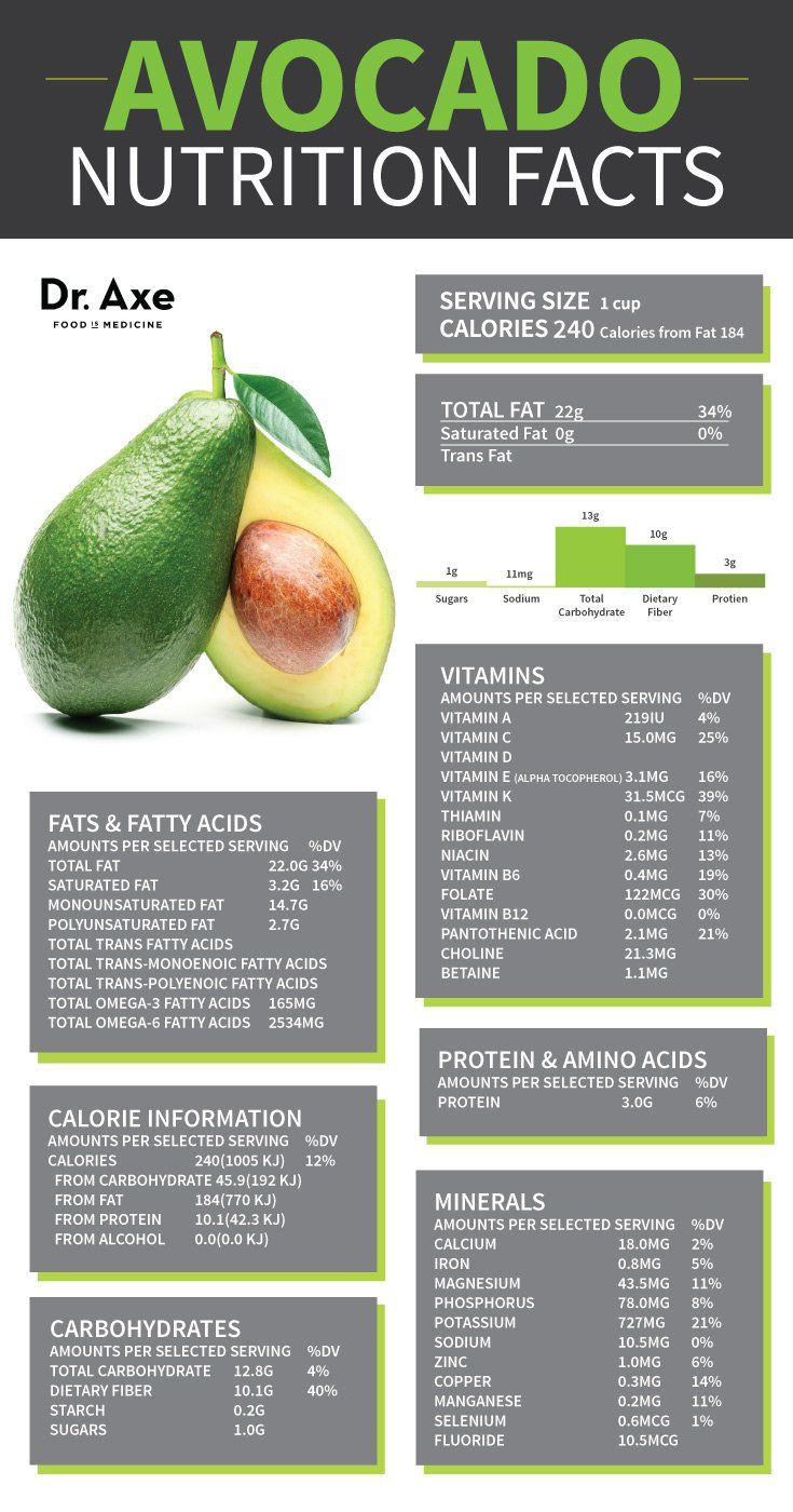 Avocado Nutrition Facts: 6 Surprising Things You Didn't Know #avacados #superfood
