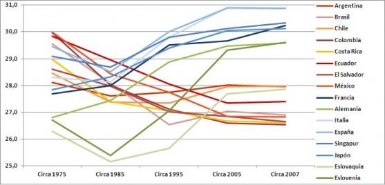 No todas las brechas se cierran: en América Latina tenemos hijos cada vez más jóvenes…