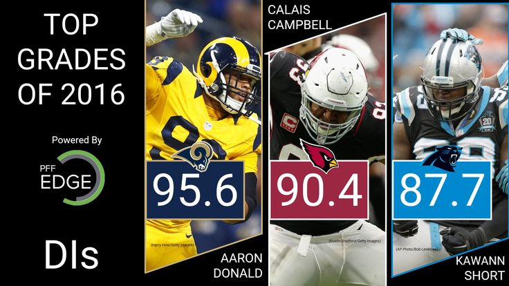 PFF: NFL's Top 3 Interior Defensive Linemen: Aaron Donald Calais Campbell Kawann Short  https://twitter.com/PFF/status/881622520377618433 Submitted July 02 2017 at 05:17PM by Trump_Is_Prez via reddit http://ift.tt/2tfCqn3
