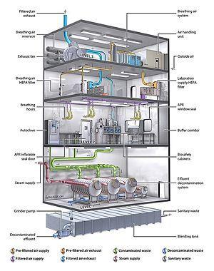 Biosafety level Biosafety level, Laboratory design