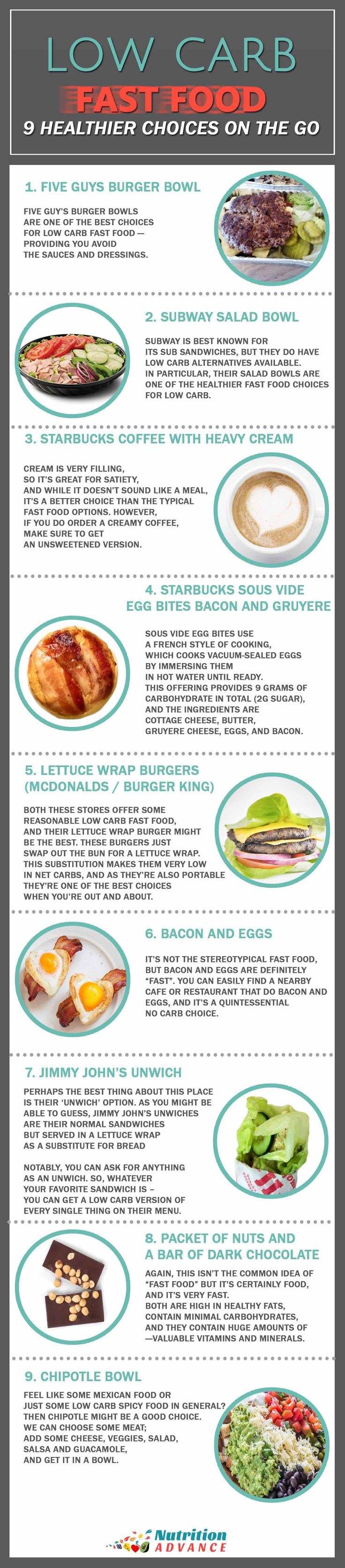 It's usually better to avoid fast food, but if you feel the need then here are some of the healthiest options - no matter where you are. Whether it's a typical fast food restaurant, cafe, or sandwich shop, here are some of the best low carb fast foods. Includes Five Guys, Subway, Starbucks, Burger King, McDonalds, Jimmy Johns, Chipotle, and a few cafe and shop options.