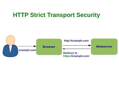 What is HTTP Strict Transport Security ? Why is it implemented ? How is it implemented and how does it help ?