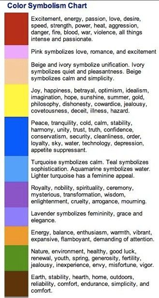 ༺༺༺♥Elles♥Heart♥Loves♥༺༺༺ ............♥Color Charts♥............ #Color #Chart #ColorChart #Inspiration #Design #Moodboard #Paint #Palette #Decorate #Art #Renovate ~ ♥Color Symbolism Chart by LaVerne Pretorius