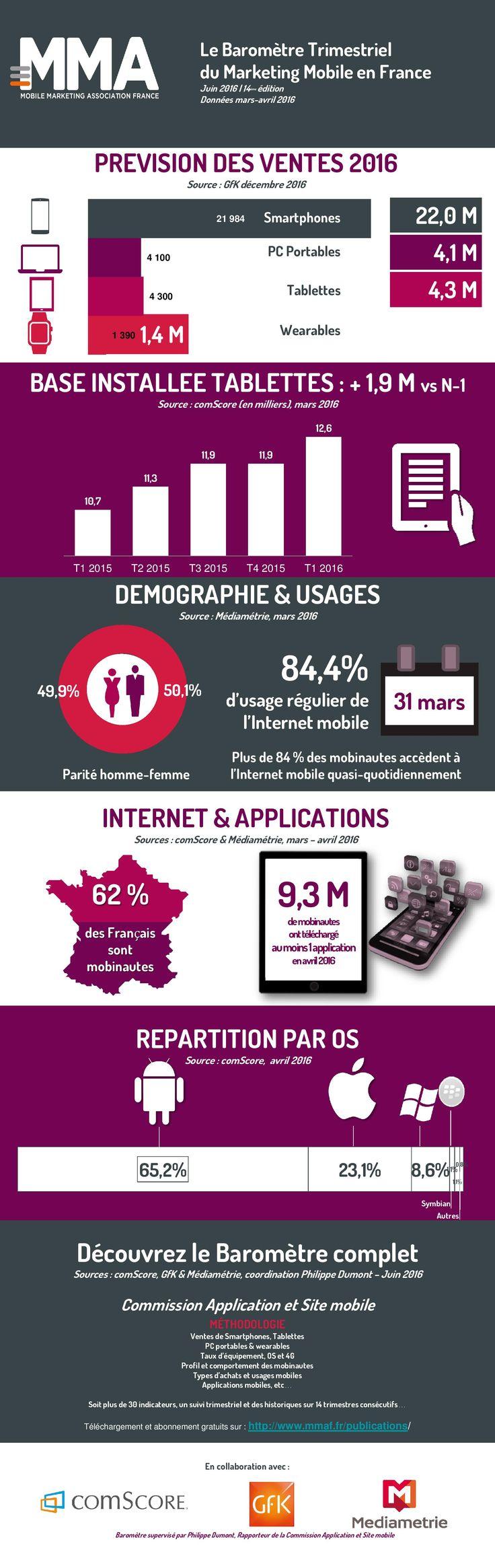 62% des Français surfent sur leurs mobiles