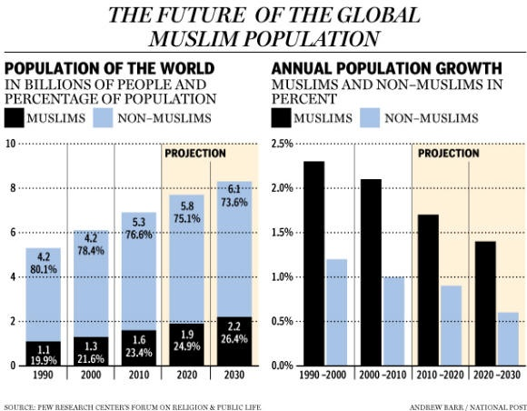 an analysis of population in the world today Ii2 historical poverty in today's rich countries we have already pointed out that in the thousands of years before the beginning of the industrial era, the vast majority of the world population lived in conditions that we would call extreme poverty today.