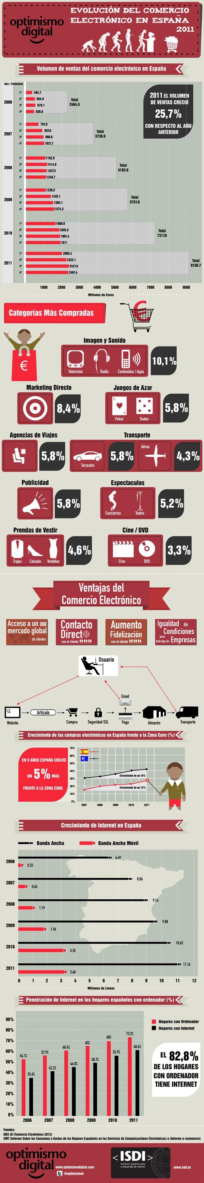 Evolución del comercio electrónico en España. Se destaca en esta infografía que el volumen den ventas ha aumentado en un 25,7%, que los productos de imagen y sonido son los más comprados y sobre todo que el mercado ha crecido un 5% más que el mercado Europeo.