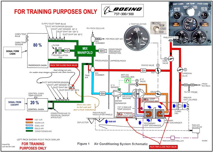 basic aircon wiring diagram 737-3/500 air conditioning schematic www.b737.org.uk ...