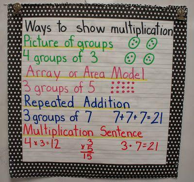 Multiplication Anchor Charts