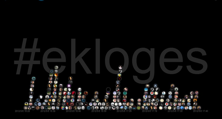 Images : Realtime monitoring, Greek elections hashtag #ekloges.    Timeline view.  http://baas.gr/2012/05/05/spotvisual/