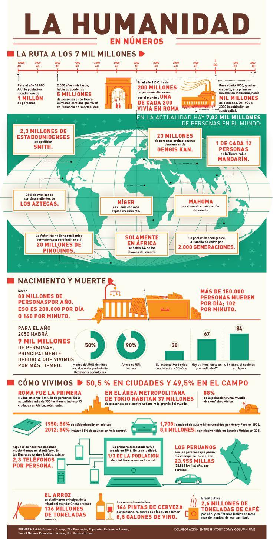 La Humanidad en números #infografia #infographic #education