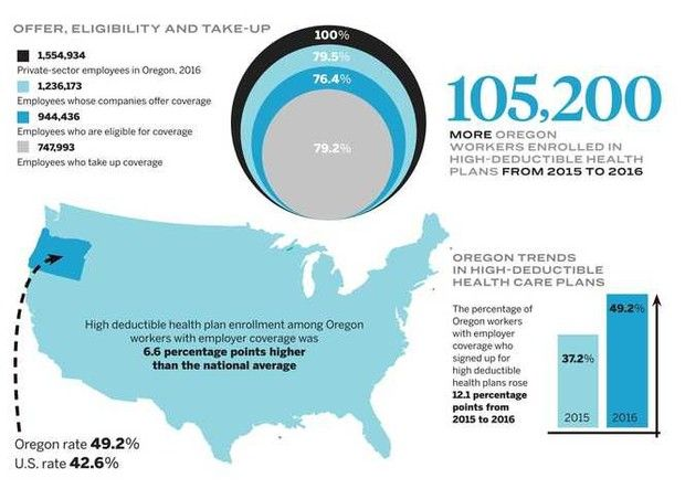 Insurance Guide 2018 Oregonians Flock To High Deductible Health