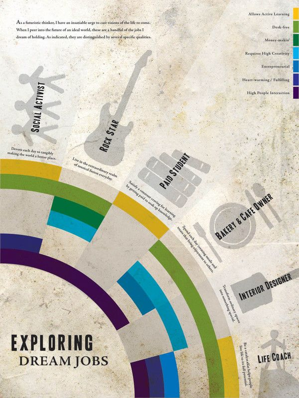 Dream Job Infographic by Caprice Perry, via Behance