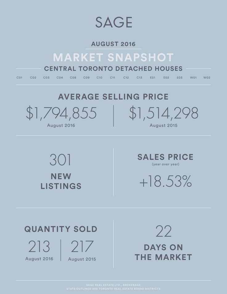 SAGE State of the Market August 2016 Infographics