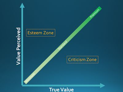Project Management Crumbs: Perception and project management processes value
