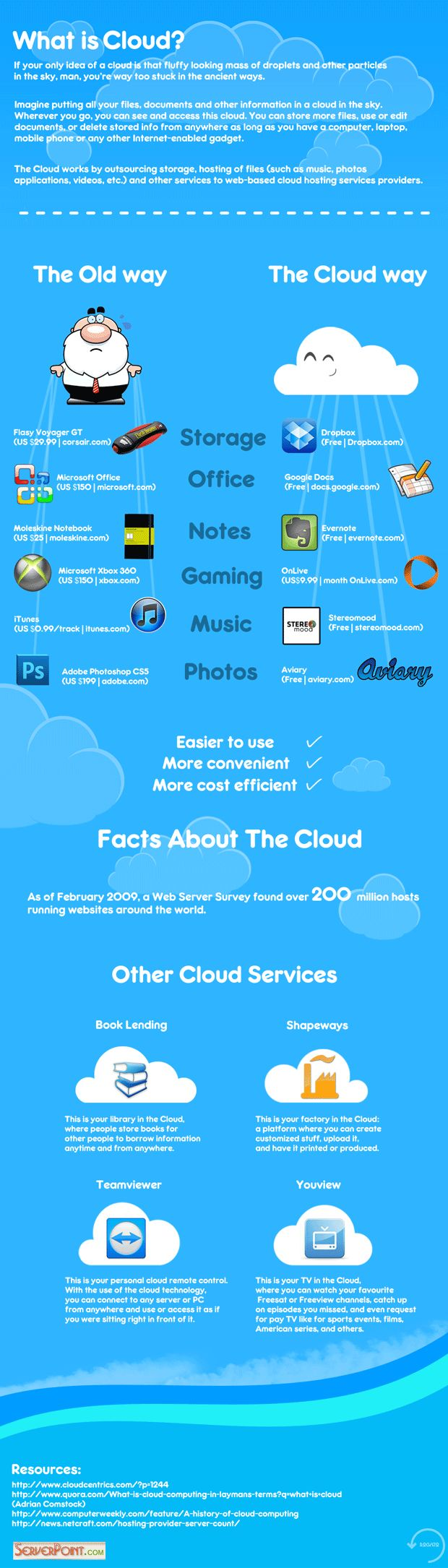 What is cloud?