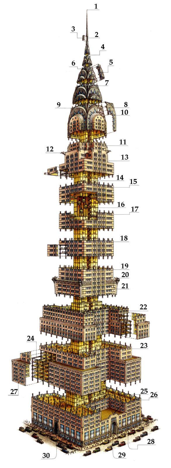 Самый высокий небоскреб в мире - Крайслер-билдинг. Крайслер-билдинг должен был стать ни много ни мало самым высоким небоскрёбом в мире!