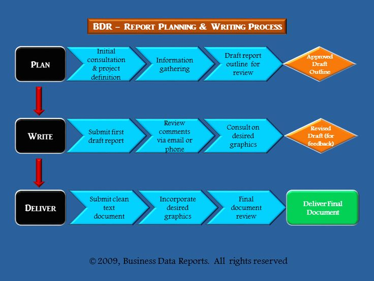 BDR-Report-Writing-Process.png (960×720)