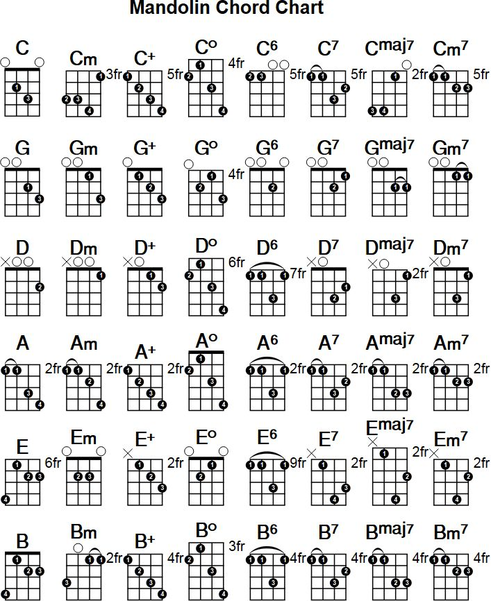 Printable Mandolin Chord Chart. Free PDF download at http://mandolinchords.net/chords/chart/