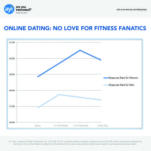 trusted online dating sites