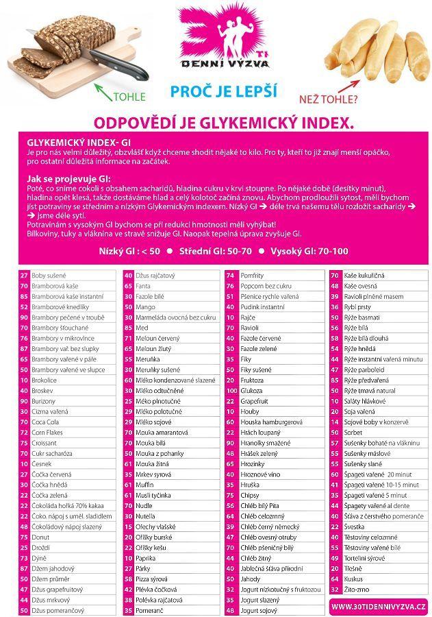 Glykemický index - GI - 30ti denní výzva