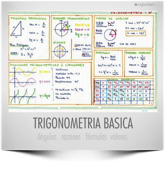 Esquemat Trigonometría básica de @notemates