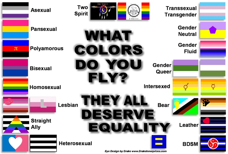All sexualities and their meanings