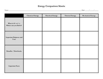 This is a matrix graphic organizer for students to use to compare different types of energy. Can easily be accommodated by eliminating certain boxes or only requiring research for a specific energy type.