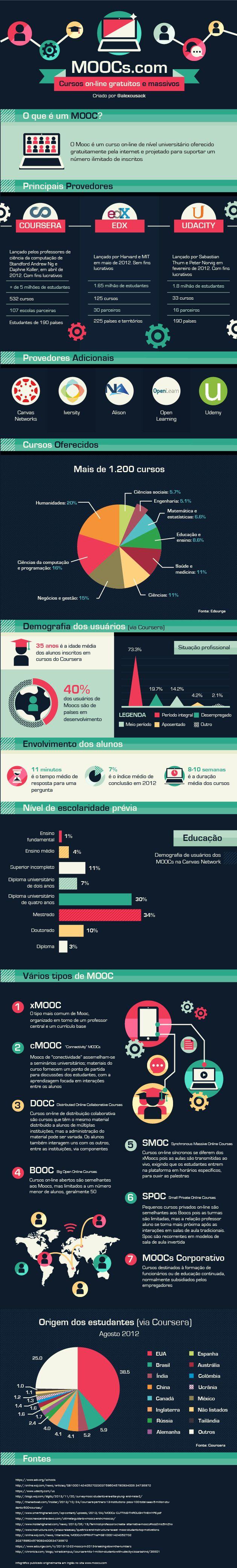 Infográfico que  organiza dados e faz panorama sobre a realidade dos Moocs