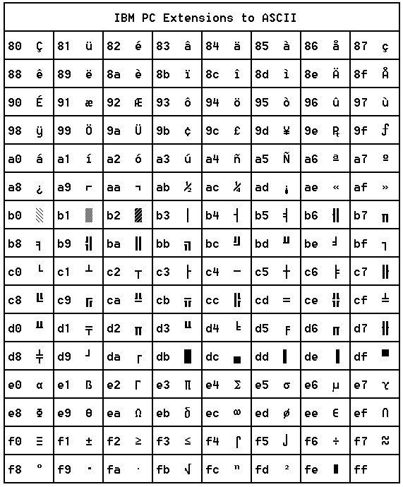 1000 ideas about ascii art on pinterest art one line for Ascii table 85