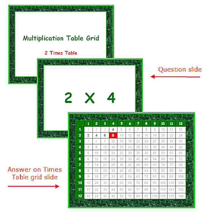 Teach Simple Math Lessons Using PowerPoint: Use PowerPoint to Teach the Two Times Multiplication Table