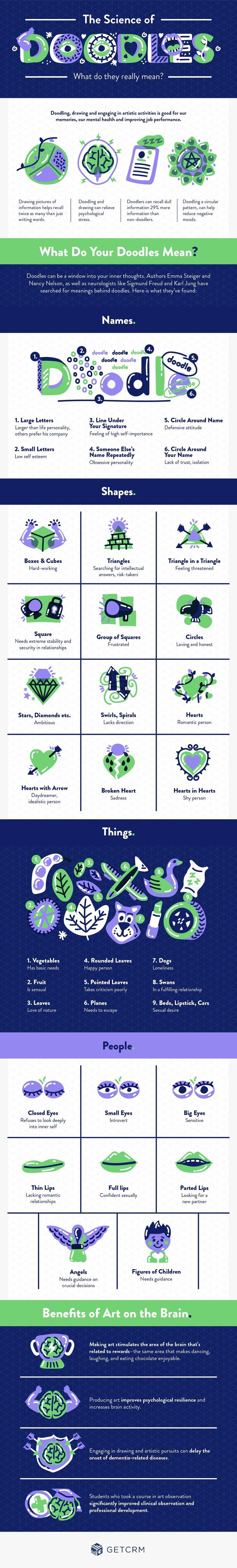 The Science Doodles What do they really Mean #infographic #Science #Doodle
