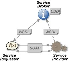 Introduction to XMLbased Language for Web Service  #stepbystep