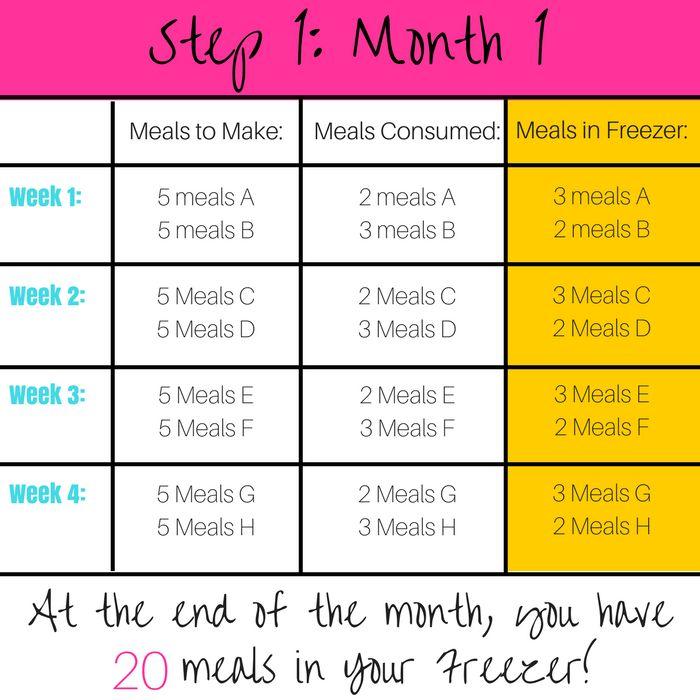 The 25+ best Meal calendar ideas on Pinterest Meal planning - meal calendar