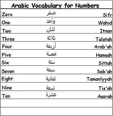 Arabic Vocabulary Words for Numbers - Learn Arabic
