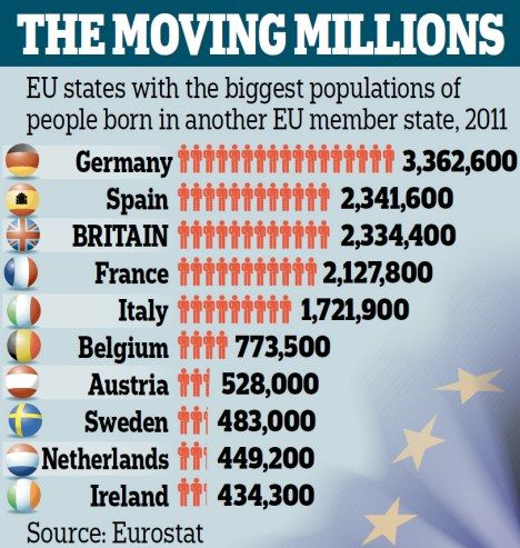 free movement of persons in eu The free movement of persons and access to the single market, transitional arrangements could be required if the uk left the eu while negotiations on a free trade agreement were still underway, or yet to begin.