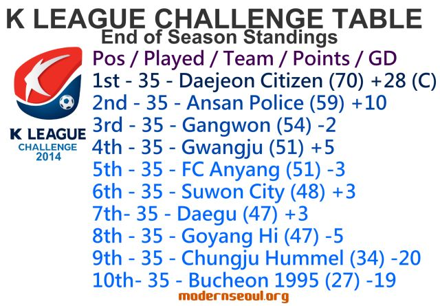 K League Challenge 2014 League Table End of Season