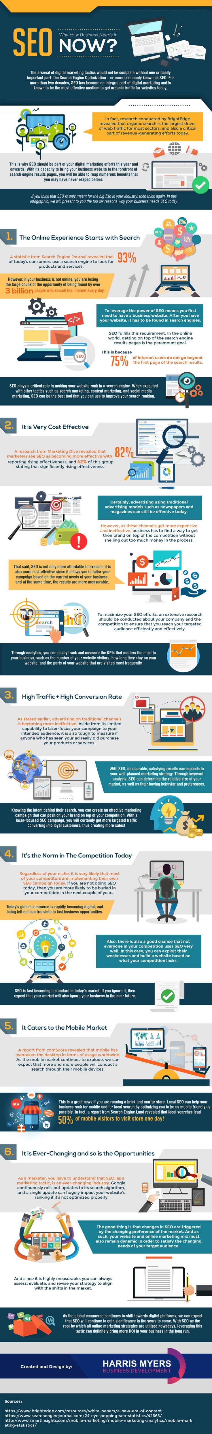 http://www.digitalinformationworld.com/2017/10/seo-why-your-business-needs-it-now.html