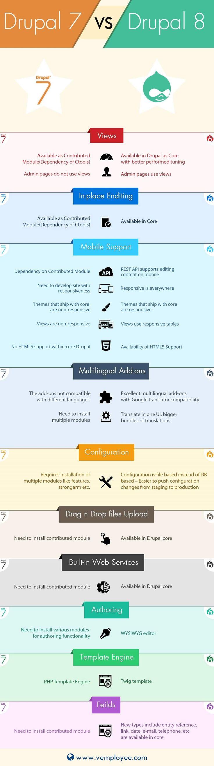 WordPress Basic Training - Information Resources Management