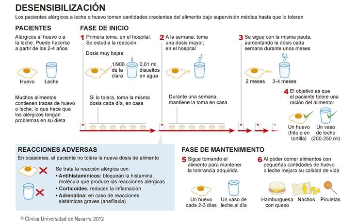 Desensibilización a las alergias