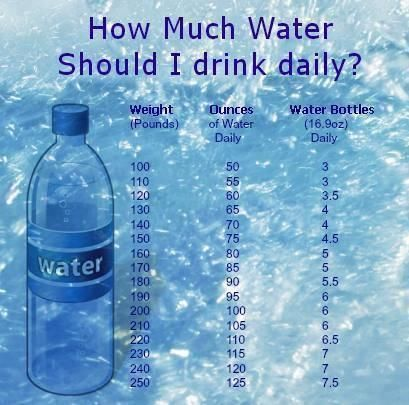 """Element of focus: H2O """"This table will help you find out how much water you need to drink daily in order to support proper body function and increase weight loss results naturally."""" Sharing fitness tips every Friday as a part of our theme: It's Time..."""