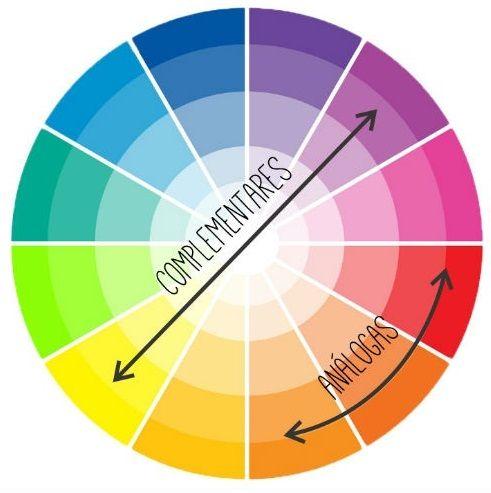 Tips combinar colores con una sencilla formula a través del Circulo Cromático, en donde se combinan creando los secundarios, verde, morado y naranja y a su vez éstos formando los primarios adyacentes y los terciarios con los que se obtiene un total de 12 colores. Este es el sistema que suelen adoptar profesionales que trabajan con pintura y tejidos, pero en el campo del maquillaje y por supuesto en la moda tambien podemos emplearlo para combinar colores de forma armoniosa
