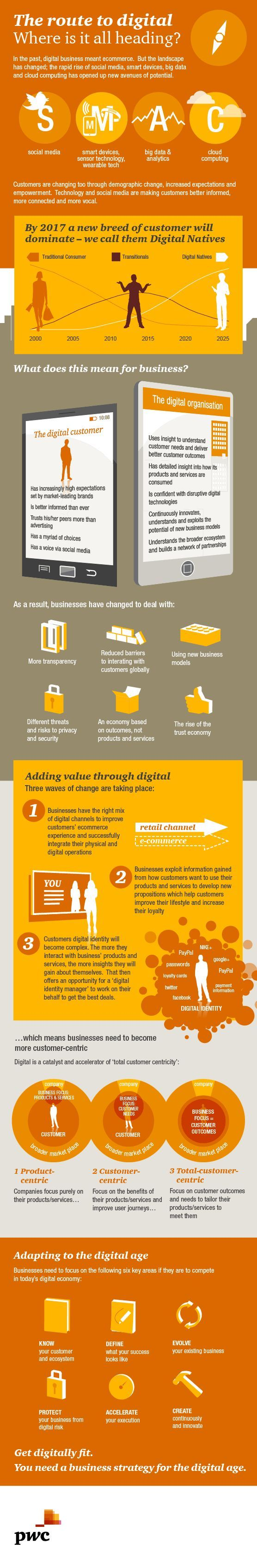 Super Cool Social marketing and online advertising infographic